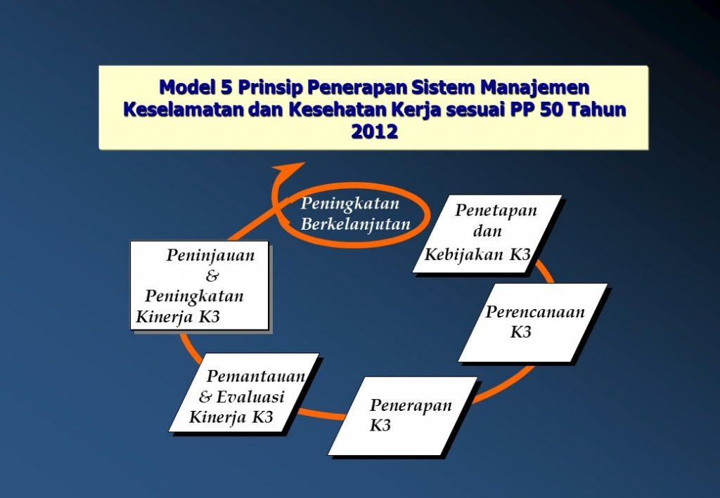 5-prinsip-dasar-smk3